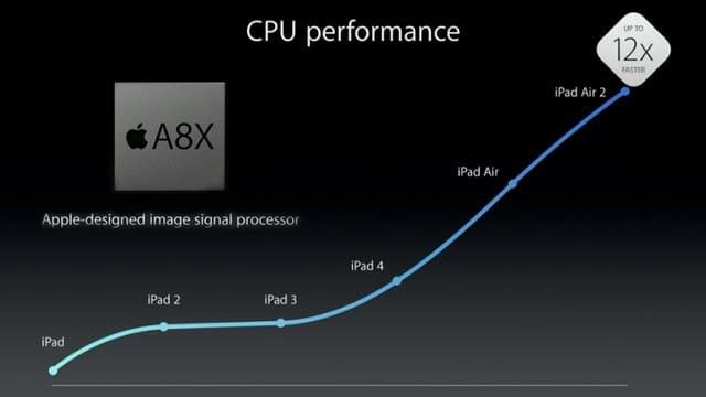 el iPad Air 2 lleva un procesador alucinante el nuevo A8X