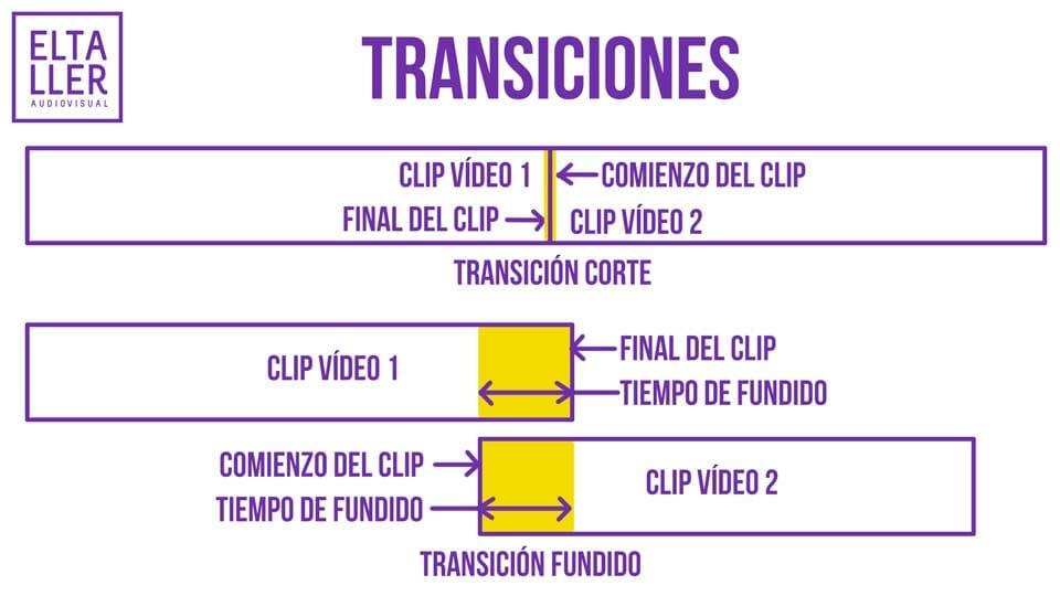 Transiciones en un editor de vídeo ya sea móvil o en ordenador